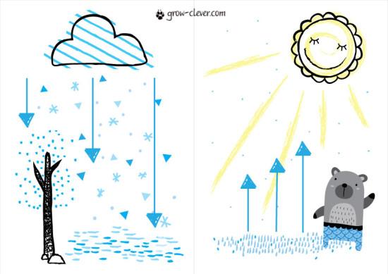 Откуда берётся снег? Почему идёт снег? Круговорот воды в природе иллюстрация, картинка